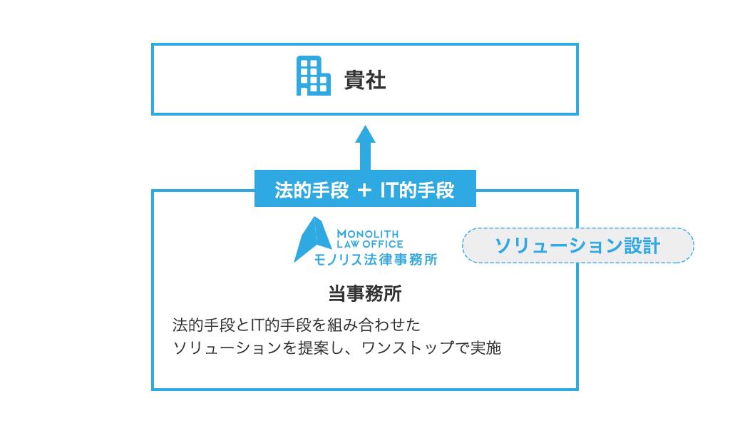 当事務所によるソリューション設計